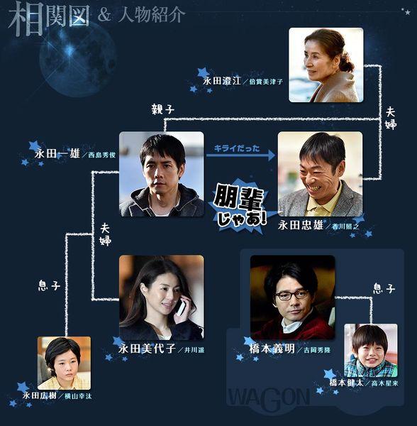 588px-Ryuseiwagon_chart